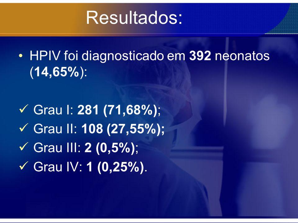 Resultados: HPIV foi diagnosticado em 392 neonatos (14,65%): Grau I: 281 (71,68%); Grau II: 108 (27,55%); Grau III: 2 (0,5%); Grau IV: 1 (0,25%).