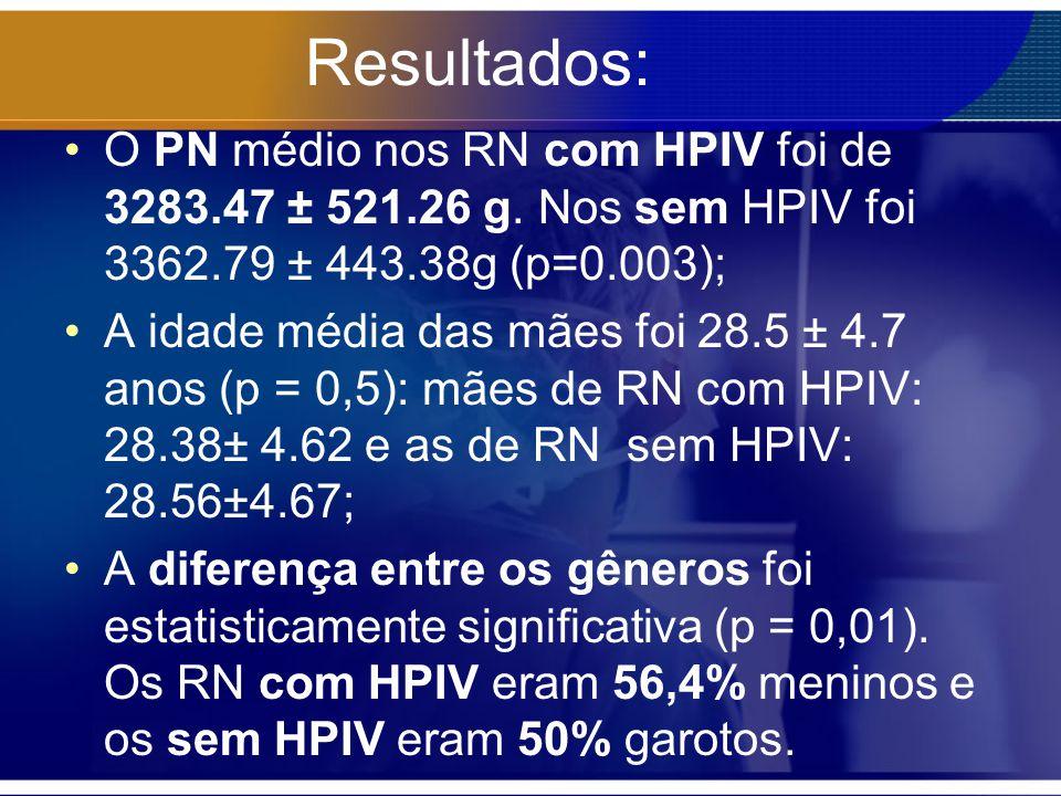 Resultados: O PN médio nos RN com HPIV foi de 3283.47 ± 521.26 g. Nos sem HPIV foi 3362.79 ± 443.38g (p=0.003); A idade média das mães foi 28.5 ± 4.7