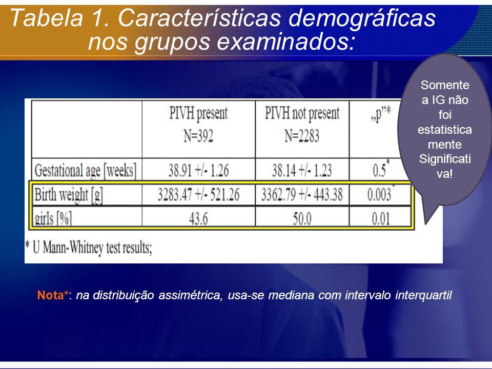 Tabela 1. Características demográficas nos grupos examinados: Somente a IG não foi estatistica mente Significati va! Nota*: na distribuição assimétric