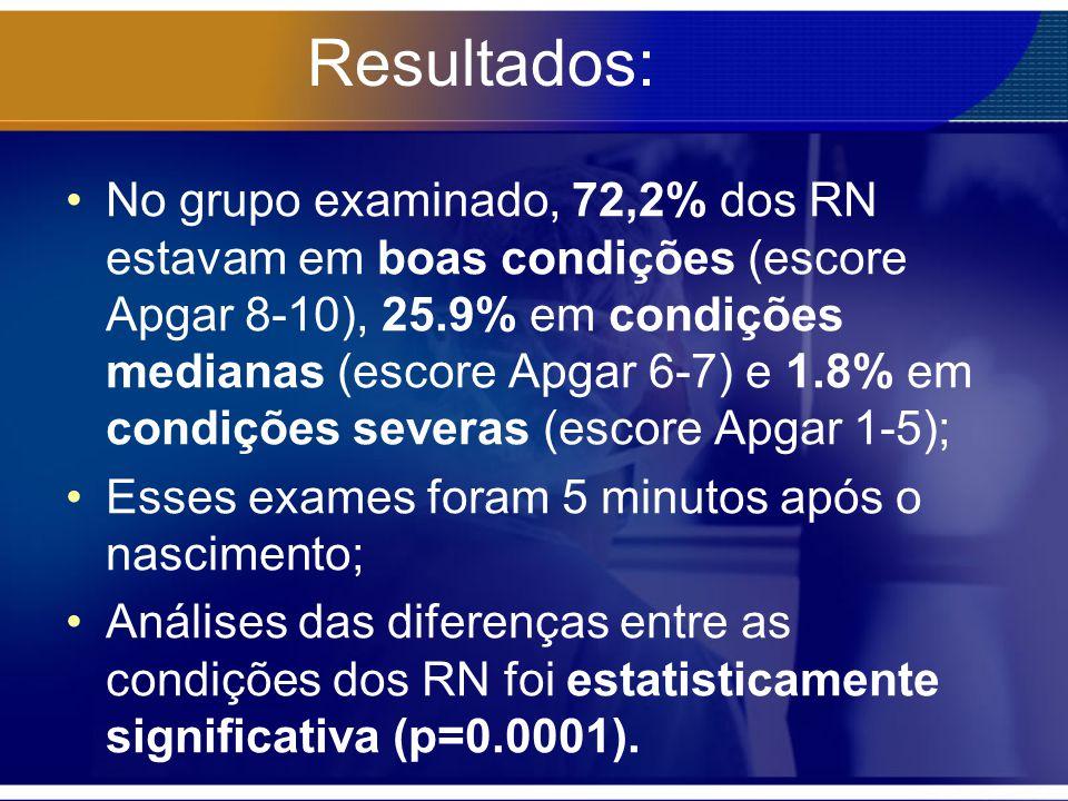Resultados: No grupo examinado, 72,2% dos RN estavam em boas condições (escore Apgar 8-10), 25.9% em condições medianas (escore Apgar 6-7) e 1.8% em c