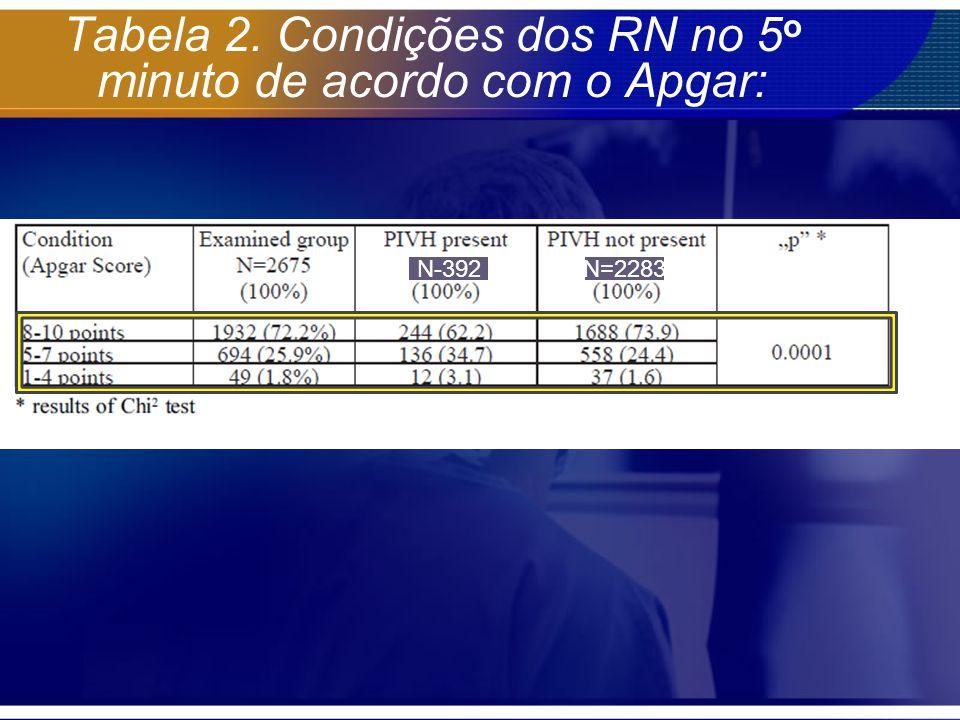 Tabela 2. Condições dos RN no 5 o minuto de acordo com o Apgar: N-392N=2283