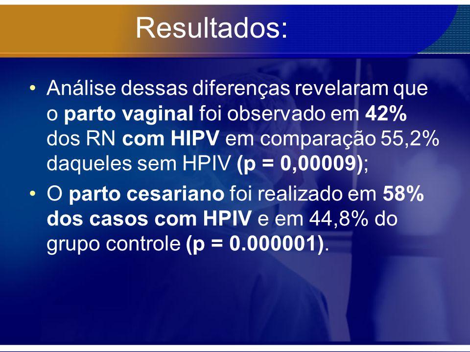 Resultados: Análise dessas diferenças revelaram que o parto vaginal foi observado em 42% dos RN com HIPV em comparação 55,2% daqueles sem HPIV (p = 0,