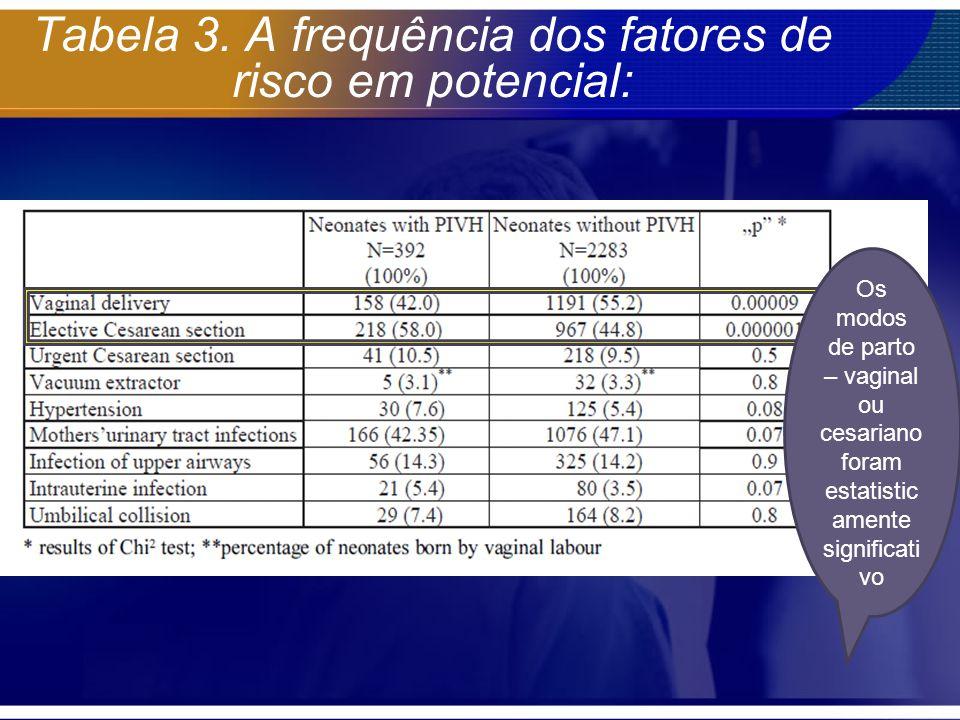 Tabela 3. A frequência dos fatores de risco em potencial: Os modos de parto – vaginal ou cesariano foram estatistic amente significati vo