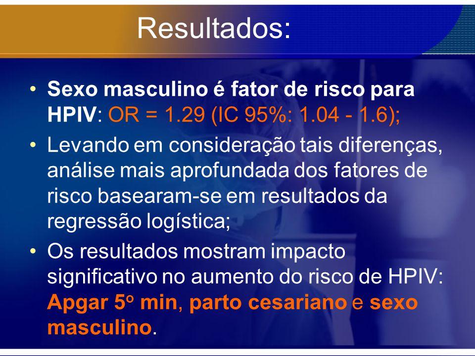 Resultados: Sexo masculino é fator de risco para HPIV: OR = 1.29 (IC 95%: 1.04 - 1.6); Levando em consideração tais diferenças, análise mais aprofunda