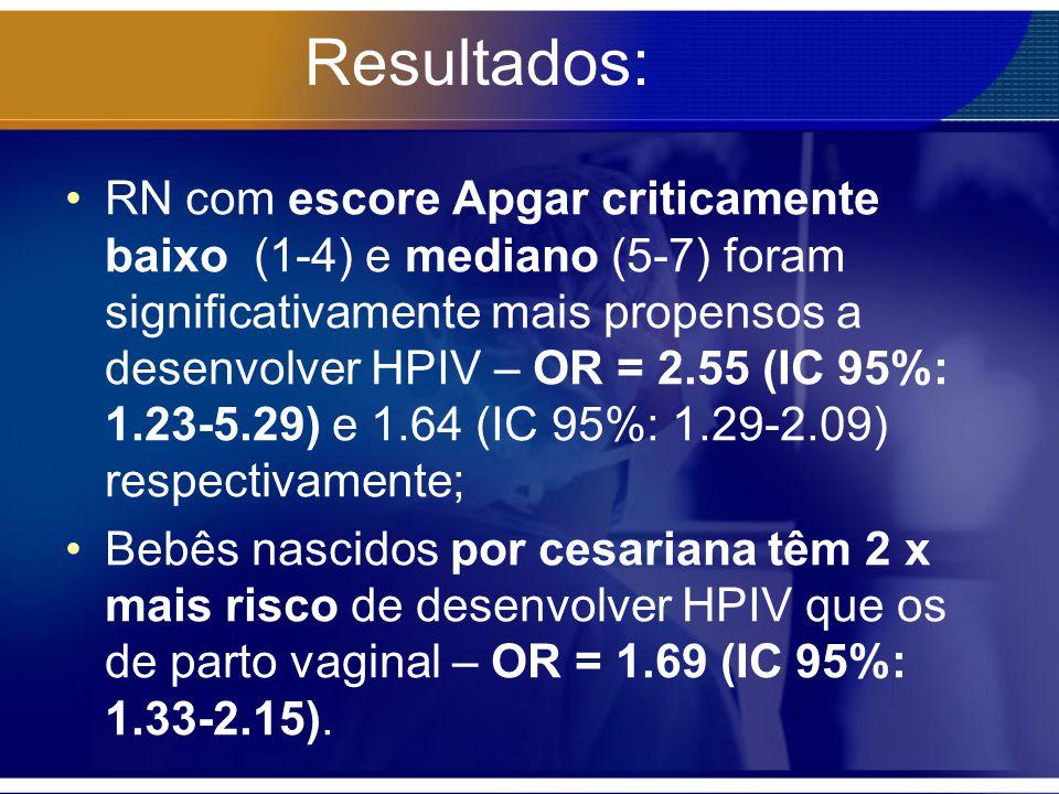 Resultados: RN com escore Apgar criticamente baixo (1-4) e mediano (5-7) foram significativamente mais propensos a desenvolver HPIV – OR = 2.55 (IC 95