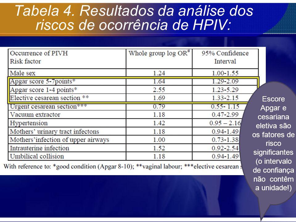 Tabela 4. Resultados da análise dos riscos de ocorrência de HPIV: Escore Apgar e cesariana eletiva são os fatores de risco significantes (o intervalo