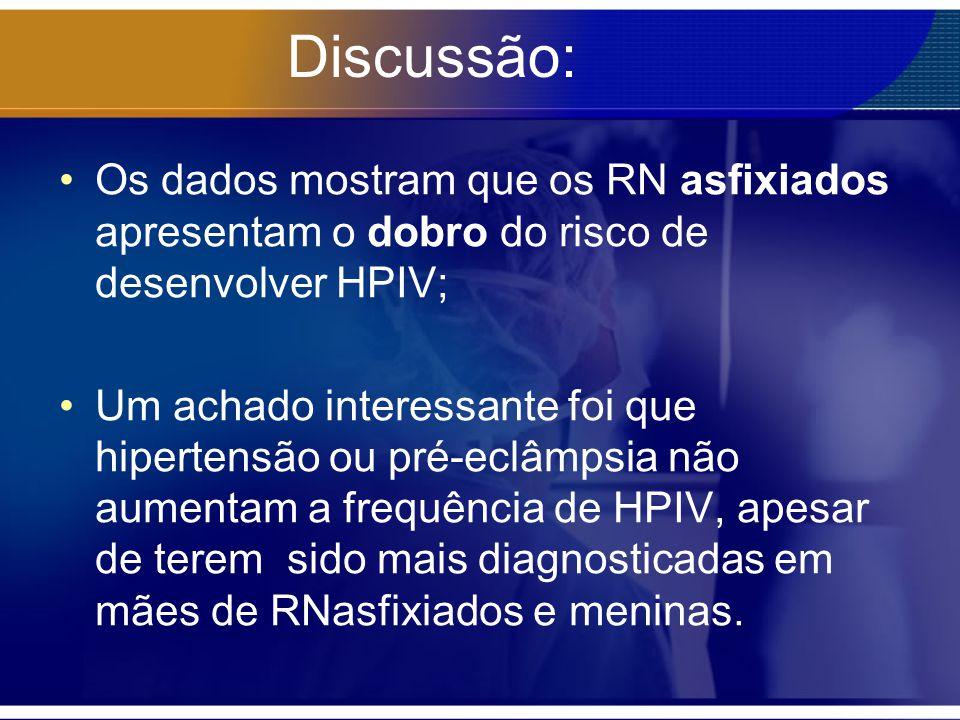 Discussão: Os dados mostram que os RN asfixiados apresentam o dobro do risco de desenvolver HPIV; Um achado interessante foi que hipertensão ou pré-ec
