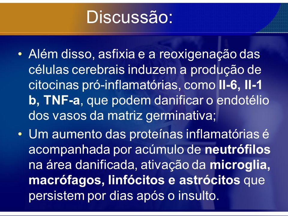 Discussão: Além disso, asfixia e a reoxigenação das células cerebrais induzem a produção de citocinas pró-inflamatórias, como Il-6, Il-1 b, TNF-a, que