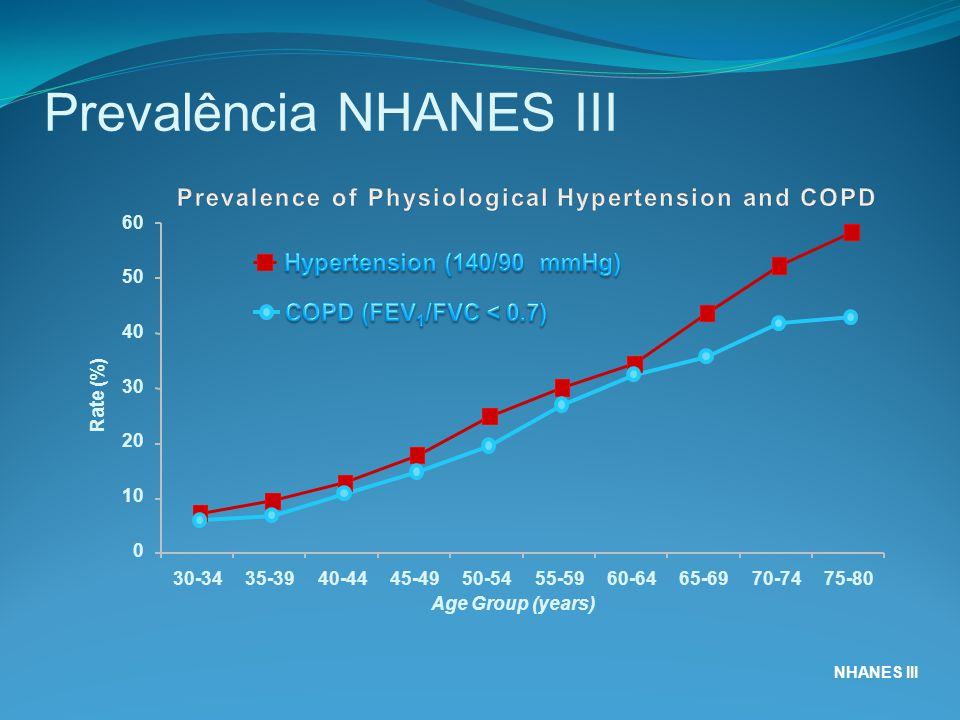 NHANES III Prevalência NHANES III Rate (%) 0 10 20 30 40 50 60 Age Group (years) 30-3435-3940-4445-4950-5455-5960-6465-6970-7475-80