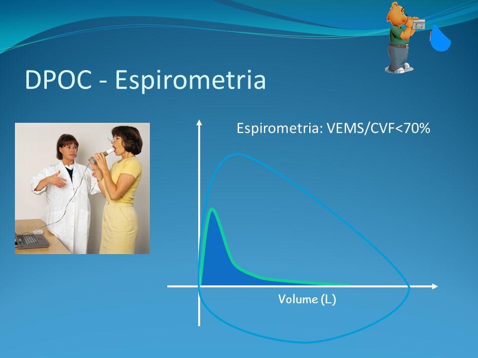 DPOC - Espirometria Espirometria: VEMS/CVF<70% Volume (L)
