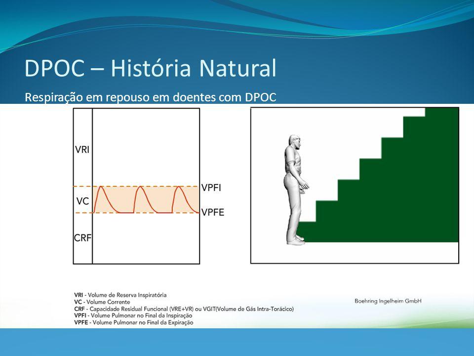 Respiração em repouso em doentes com DPOC