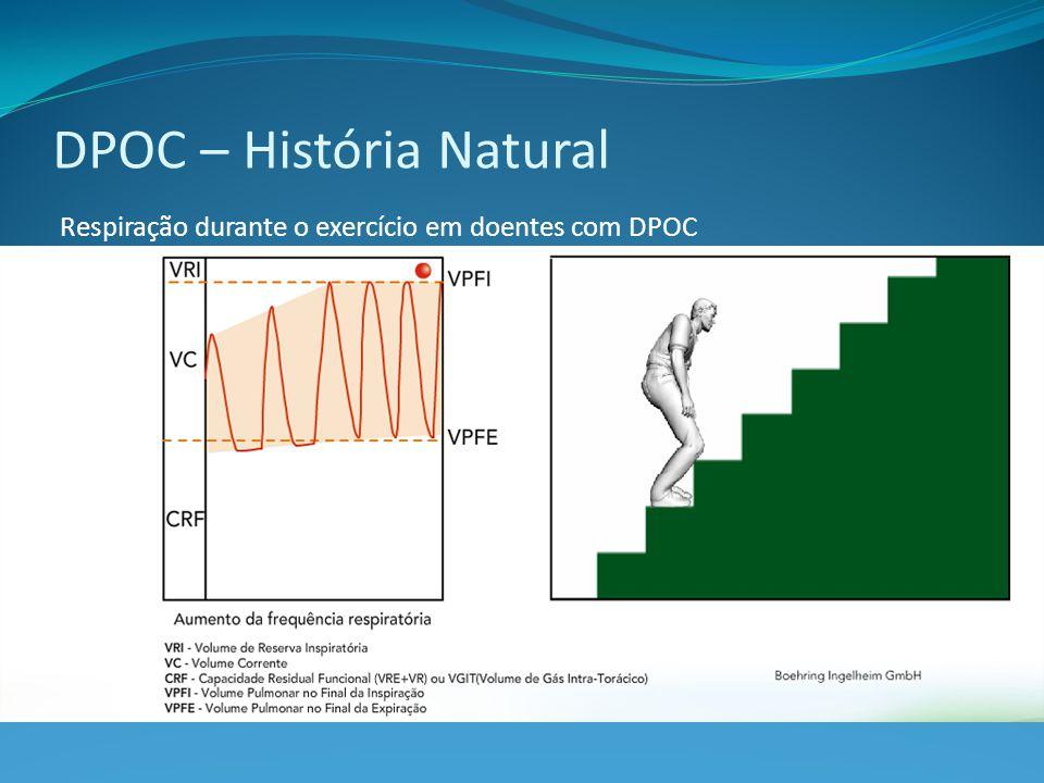 Respiração durante o exercício em doentes com DPOC DPOC – História Natural