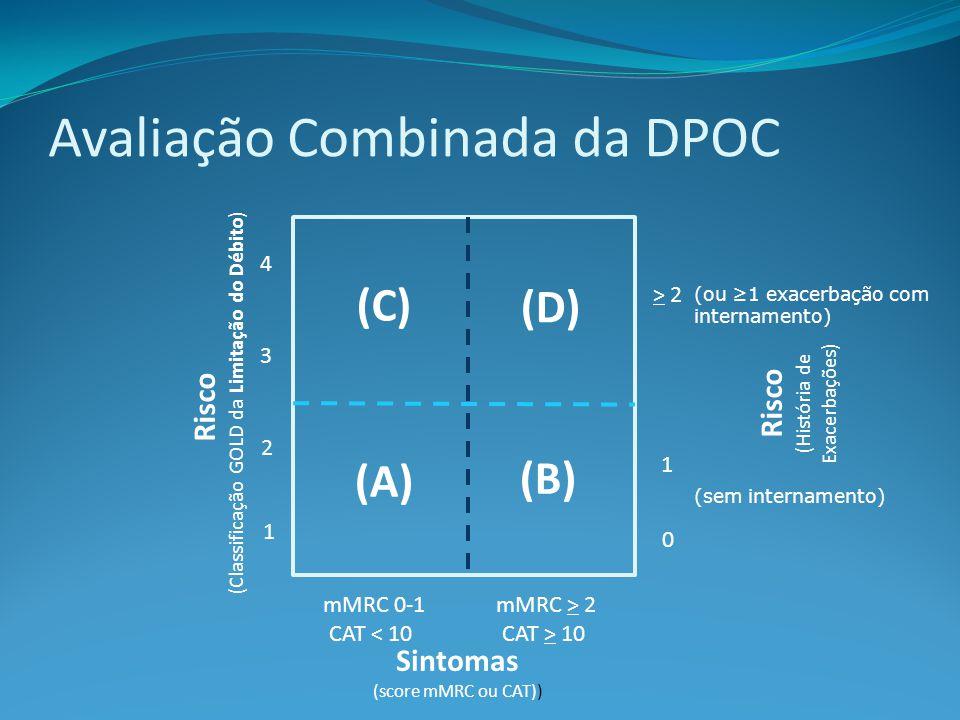 Avaliação Combinada da DPOC Risco (Classificação GOLD da Limitação do Débito) Risco (História de Exacerbações) > 2 1 0 (C) (D) (A) (B) mMRC 0-1 CAT < 10 4 3 2 1 mMRC > 2 CAT > 10 Sintomas (score mMRC ou CAT)) (ou 1 exacerbação com internamento) (sem internamento)
