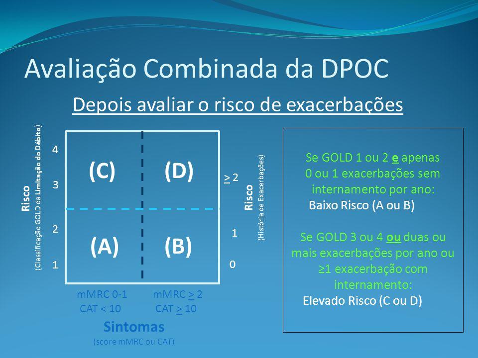 Avaliação Combinada da DPOC > 2 1 0 (C)(D) (A)(B) mMRC 0-1 CAT < 10 4 3 2 1 mMRC > 2 CAT > 10 Sintomas (score mMRC ou CAT) Se GOLD 1 ou 2 e apenas 0 ou 1 exacerbações sem internamento por ano: Baixo Risco (A ou B) Se GOLD 3 ou 4 ou duas ou mais exacerbações por ano ou 1 exacerbação com internamento: Elevado Risco (C ou D) Risco (Classificação GOLD da Limitação do Débito) Risco (História de Exacerbações) Depois avaliar o risco de exacerbações