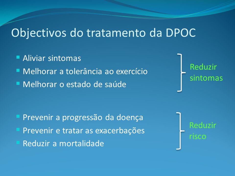 Objectivos do tratamento da DPOC Aliviar sintomas Melhorar a tolerância ao exercício Melhorar o estado de saúde Prevenir a progressão da doença Prevenir e tratar as exacerbações Reduzir a mortalidade Reduzir sintomas Reduzir risco