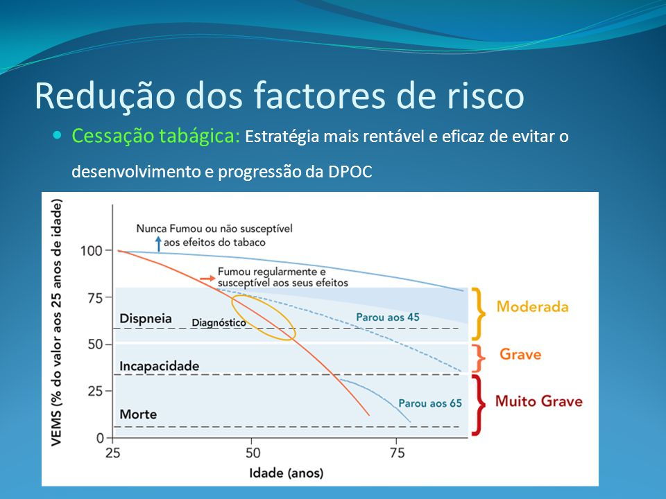Redução dos factores de risco Cessação tabágica: Estratégia mais rentável e eficaz de evitar o desenvolvimento e progressão da DPOC Adaptado de Fletcher e Peto, BMJ 1977; 1:1645-1648