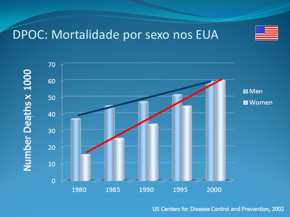 Prevalência da DPOC 4-6% da população adulta tem DPOC clinicamente relevante 1.8 million in Spain 3.0 million in UK 2.7 million in Germany 2.6 million in Italy 2.6 million in France Mais de 10% dos adultos têm evidência de limitação do débito aéreo ERS/ELF.