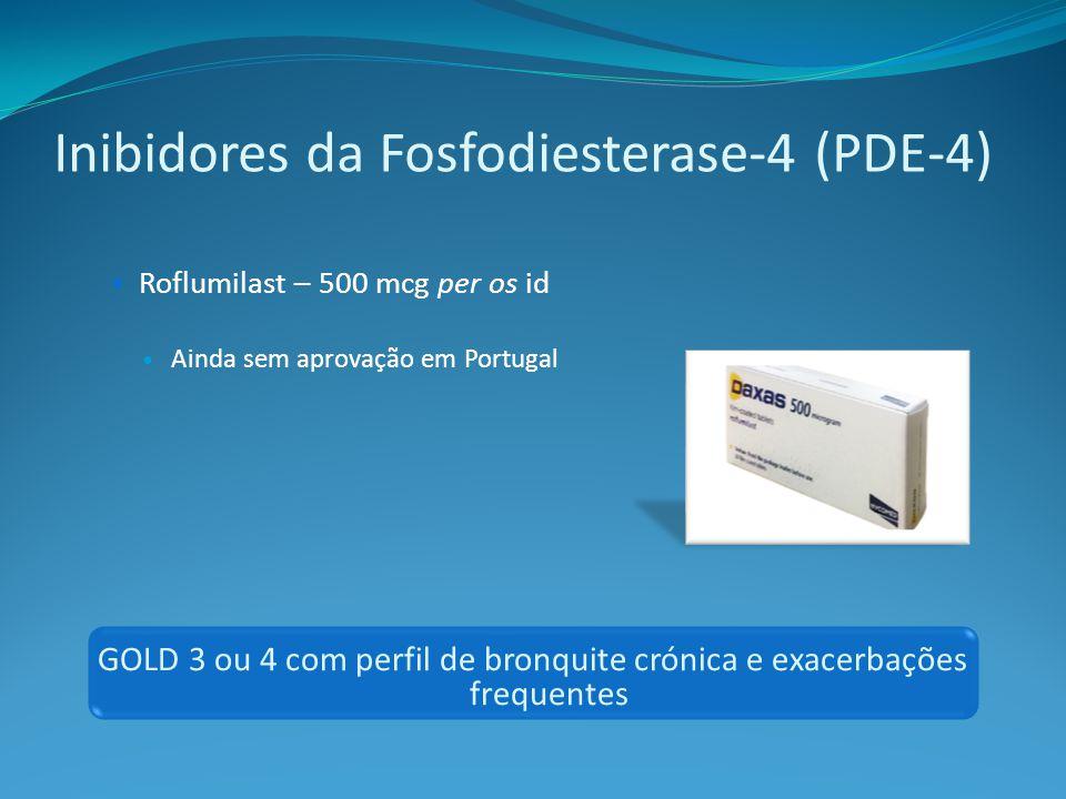 Roflumilast – 500 mcg per os id Ainda sem aprovação em Portugal GOLD 3 ou 4 com perfil de bronquite crónica e exacerbações frequentes Inibidores da Fosfodiesterase-4 (PDE-4)