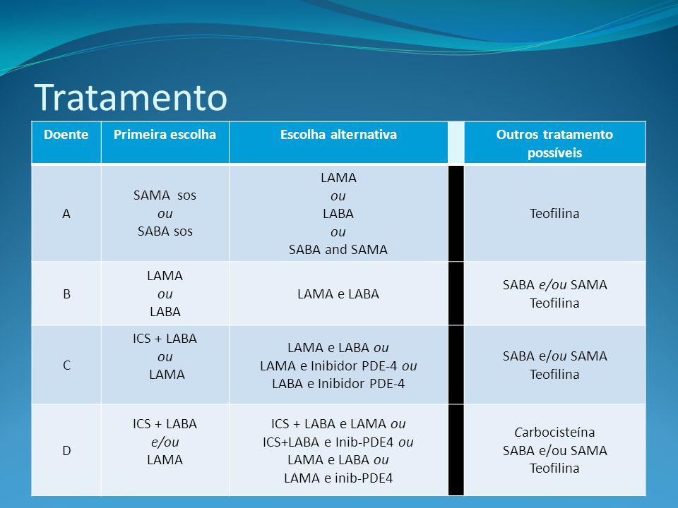 DoentePrimeira escolhaEscolha alternativaOutros tratamento possíveis A SAMA sos ou SABA sos LAMA ou LABA ou SABA and SAMA Teofilina B LAMA ou LABA LAMA e LABA SABA e/ou SAMA Teofilina C ICS + LABA ou LAMA LAMA e LABA ou LAMA e Inibidor PDE-4 ou LABA e Inibidor PDE-4 SABA e/ou SAMA Teofilina D ICS + LABA e/ou LAMA ICS + LABA e LAMA ou ICS+LABA e Inib-PDE4 ou LAMA e LABA ou LAMA e inib-PDE4 Carbocisteína SABA e/ou SAMA Teofilina