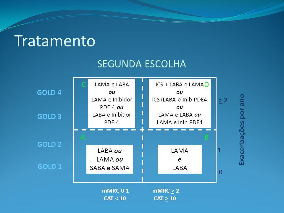 ICS + LABA e LAMA ou ICS+LABA e Inib-PDE4 ou LAMA e LABA ou LAMA e inib-PDE4 Tratamento Exacerbações por ano > 2 1 0 mMRC 0-1 CAT < 10 GOLD 4 mMRC > 2 CAT > 10 GOLD 3 GOLD 2 GOLD 1 LABA ou LAMA ou SABA e SAMA LAMA e LABA LAMA e LABA ou LAMA e Inibidor PDE-4 ou LABA e Inibidor PDE-4 AB DC SEGUNDA ESCOLHA