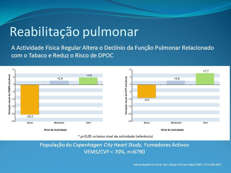 Reabilitação pulmonar A Actividade Física Regular Altera o Declínio da Função Pulmonar Relacionado com o Tabaco e Reduz o Risco de DPOC População do Copenhagen City Heart Study, Fumadores Activos VEMS/CVF < 70%, n=6790 Garcia-Aymerich et al.