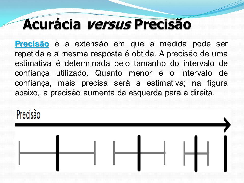Acurácia versus Precisão Precisão Precisão é a extensão em que a medida pode ser repetida e a mesma resposta é obtida. A precisão de uma estimativa é