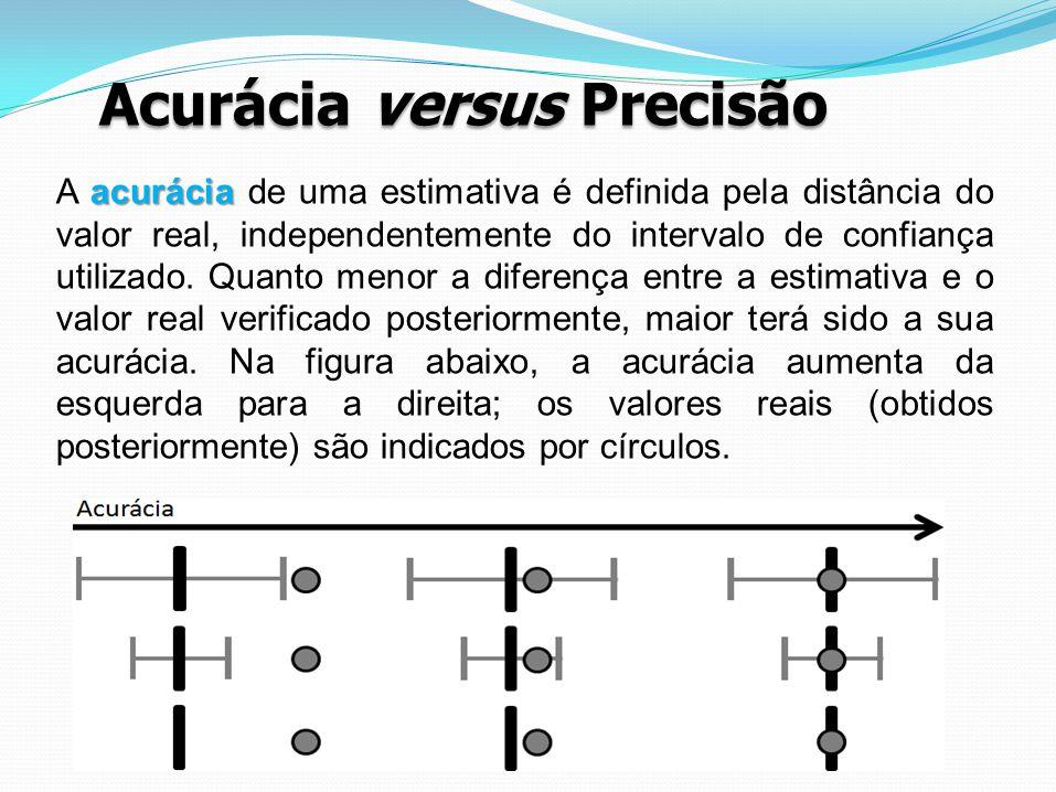 Acurácia versus Precisão acurácia A acurácia de uma estimativa é definida pela distância do valor real, independentemente do intervalo de confiança ut