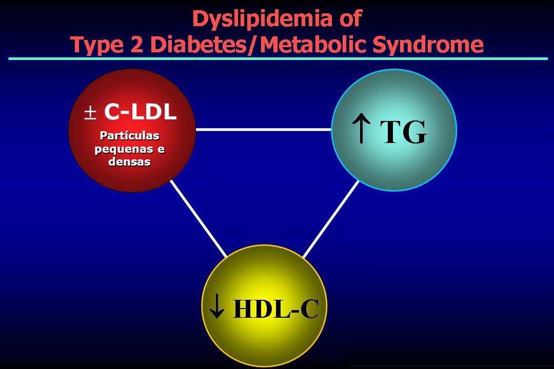 C-LDL Partículas pequenas e densas