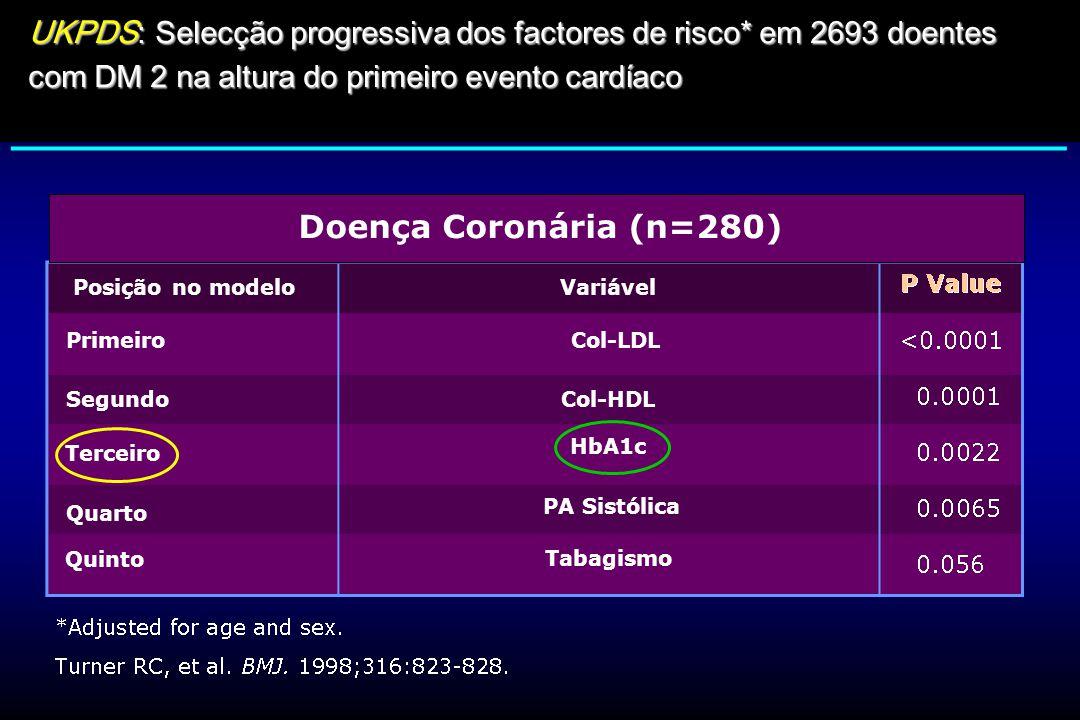 UKPDS : Selecção progressiva dos factores de risco* em 2693 doentes com DM 2 na altura do primeiro evento cardíaco (LDL) [Metabolismo glicídico] Doenç