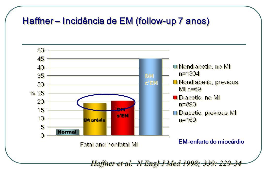 Haffner et al. N Engl J Med 1998; 339: 229-34 Haffner – Incidência de EM (follow-up 7 anos) Normal EM prévio DMsEM DMcEM EM-enfarte do miocárdio EM-en