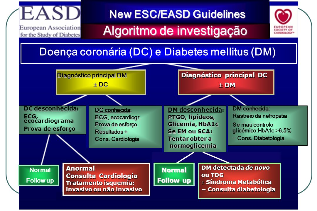 Diagnóstico principal DM DC DC Diagnóstico principal DC Diagnóstico principal DC DM DM DM desconhecida: PTGO, lipídeos, Glicemia, HbA1c Se EM ou SCA: