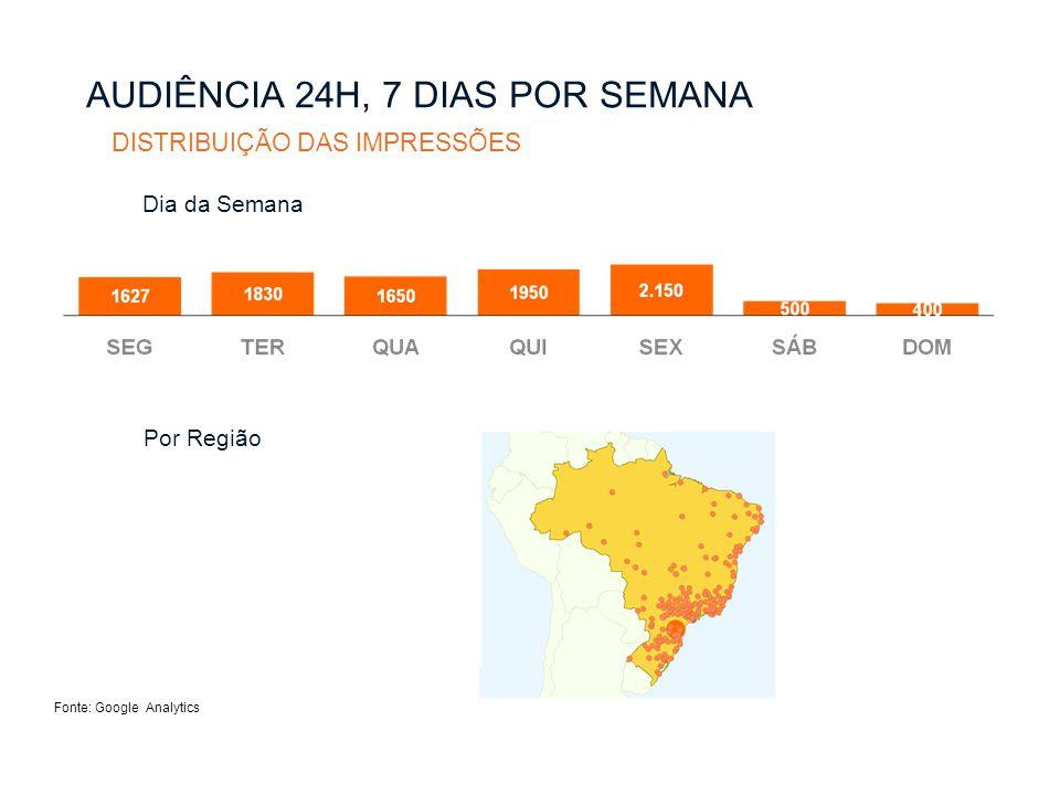 Fonte: Google Analytics Por Região AUDIÊNCIA 24H, 7 DIAS POR SEMANA DISTRIBUIÇÃO DAS IMPRESSÕES Dia da Semana