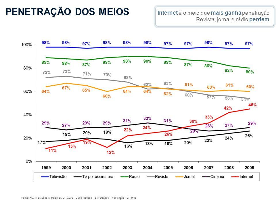 USUÁRIOS DE INTERNET E PENETRAÇÃO NO BRASIL USUÁRIOS DE INTERNET E PENETRAÇÃO NO BRASIL (em milhões e % da população) Estimativa eMarketer 2008 2009 2010 2011 2012 2013 2014 (29,4%) (32,6%) (35,9%) (38,8%) (41,8%) (44,8%) (47,6%) Segundo a estimativa do eMarketer a tendência é que até 2014 o número de internautas brasileiros chegue aos 100 milhões, ou seja, 47,6% da população.