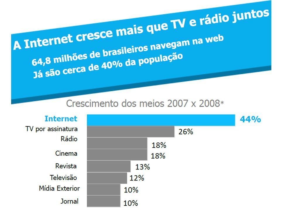 Por que Anunciar na Internet Fonte: IBOPE Nielsen Online – março de 2010 (home+work) – Sem aplicativos inclusos