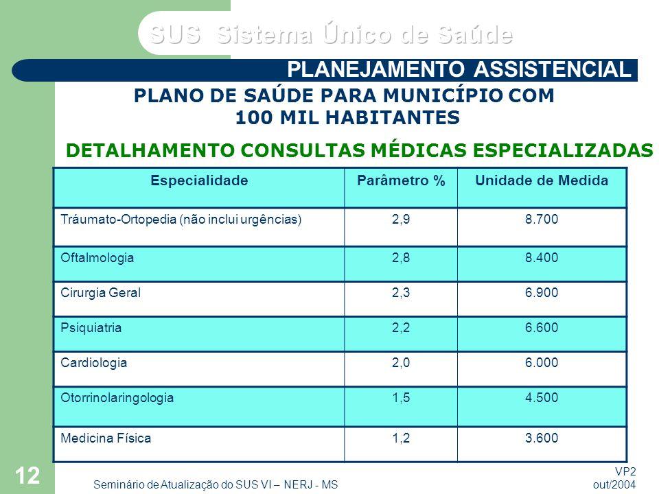 VP2 out/2004 Seminário de Atualização do SUS VI – NERJ - MS 12 EspecialidadeParâmetro %Unidade de Medida Tráumato-Ortopedia (não inclui urgências)2,98.700 Oftalmologia2,88.400 Cirurgia Geral2,36.900 Psiquiatria2,26.600 Cardiologia2,06.000 Otorrinolaringologia1,54.500 Medicina Física1,23.600 PLANO DE SAÚDE PARA MUNICÍPIO COM 100 MIL HABITANTES DETALHAMENTO CONSULTAS MÉDICAS ESPECIALIZADAS PLANEJAMENTO ASSISTENCIAL