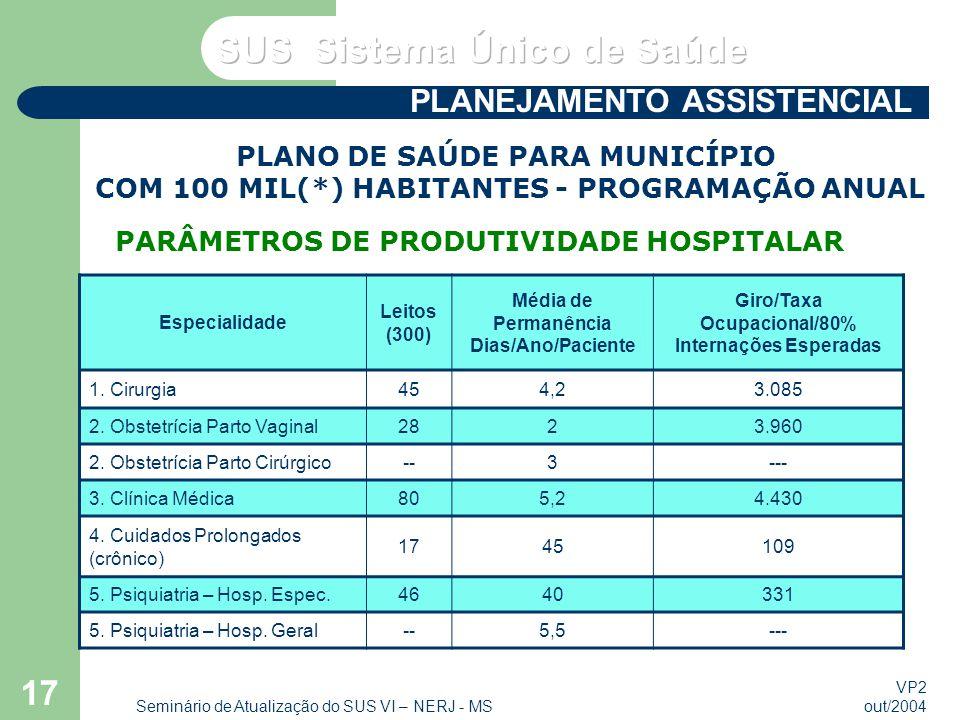 VP2 out/2004 Seminário de Atualização do SUS VI – NERJ - MS 17 Especialidade Leitos (300) Média de Permanência Dias/Ano/Paciente Giro/Taxa Ocupacional/80% Internações Esperadas 1.