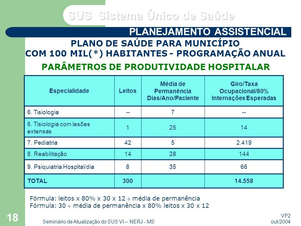 VP2 out/2004 Seminário de Atualização do SUS VI – NERJ - MS 18 EspecialidadeLeitos Média de Permanência Dias/Ano/Paciente Giro/Taxa Ocupacional/80% Internações Esperadas 6.
