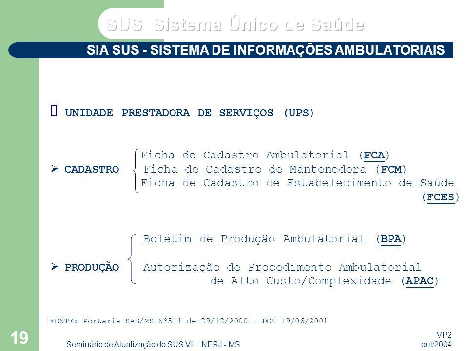 VP2 out/2004 Seminário de Atualização do SUS VI – NERJ - MS 19 SIA SUS - SISTEMA DE INFORMAÇÕES AMBULATORIAIS UNIDADE PRESTADORA DE SERVIÇOS (UPS) Ficha de Cadastro Ambulatorial (FCA) CADASTROFicha de Cadastro de Mantenedora (FCM) Ficha de Cadastro de Estabelecimento de Saúde (FCES) Boletim de Produção Ambulatorial (BPA) PRODUÇÃOAutorização de Procedimento Ambulatorial de Alto Custo/Complexidade (APAC) FONTE: Portaria SAS/MS Nº511 de 29/12/2000 - DOU 19/06/2001