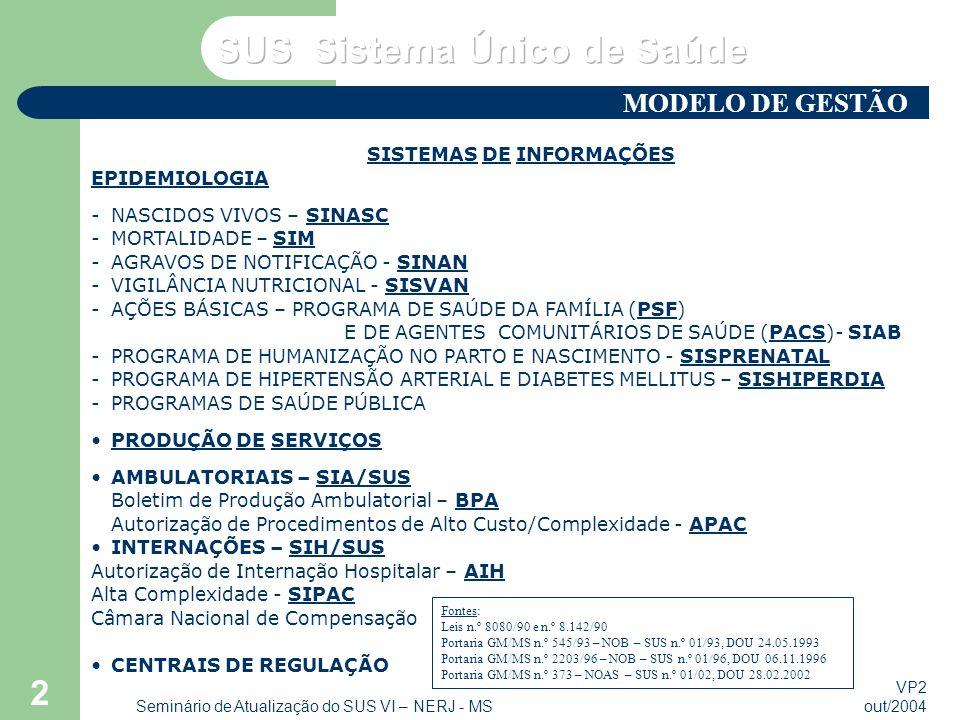 VP2 out/2004 Seminário de Atualização do SUS VI – NERJ - MS 2 SISTEMAS DE INFORMAÇÕES EPIDEMIOLOGIA -NASCIDOS VIVOS – SINASC -MORTALIDADE – SIM -AGRAV
