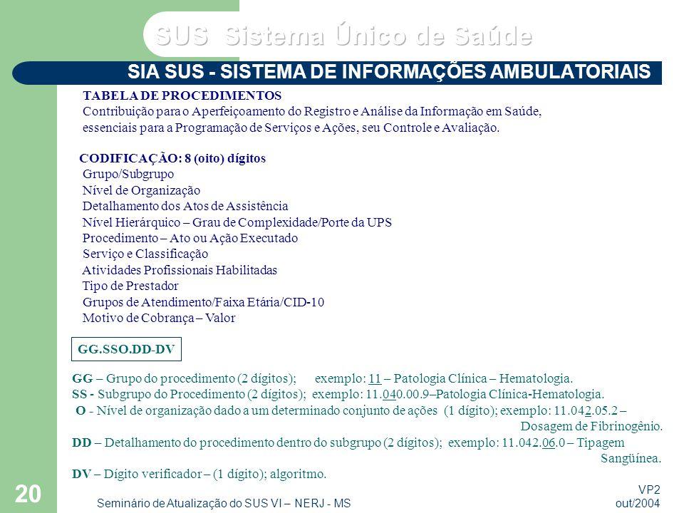 VP2 out/2004 Seminário de Atualização do SUS VI – NERJ - MS 20 TABELA DE PROCEDIMENTOS Contribuição para o Aperfeiçoamento do Registro e Análise da Informação em Saúde, essenciais para a Programação de Serviços e Ações, seu Controle e Avaliação.