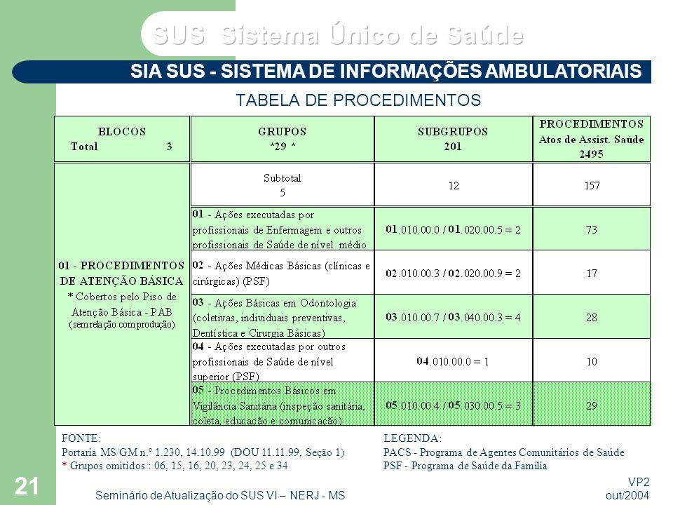 VP2 out/2004 Seminário de Atualização do SUS VI – NERJ - MS 21 TABELA DE PROCEDIMENTOS SIA SUS - SISTEMA DE INFORMAÇÕES AMBULATORIAIS FONTE: LEGENDA: Portaria MS/GM n.º 1.230, 14.10.99 (DOU 11.11.99, Seção 1) PACS - Programa de Agentes Comunitários de Saúde * Grupos omitidos : 06, 15, 16, 20, 23, 24, 25 e 34 PSF - Programa de Saúde da Família