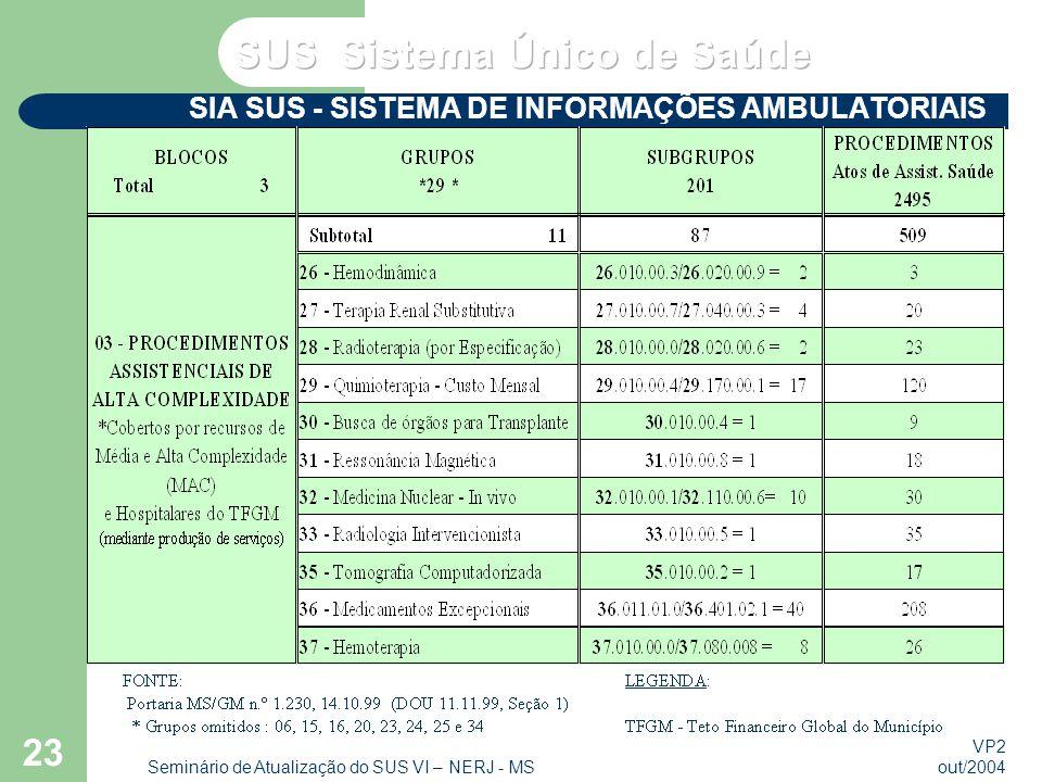 VP2 out/2004 Seminário de Atualização do SUS VI – NERJ - MS 23 SIA SUS - SISTEMA DE INFORMAÇÕES AMBULATORIAIS