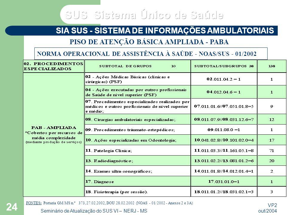 VP2 out/2004 Seminário de Atualização do SUS VI – NERJ - MS 24 SIA SUS - SISTEMA DE INFORMAÇÕES AMBULATORIAIS FONTES: Portaria GM/MS n.º 373, 27.02.2002, DOU 28.02.2002 (NOAS - 01/2002 - Anexos 2 e 3A) PISO DE ATENÇÃO BÁSICA AMPLIADA - PABA NORMA OPERACIONAL DE ASSISTÊNCIA À SAÚDE - NOAS/SUS - 01/2002