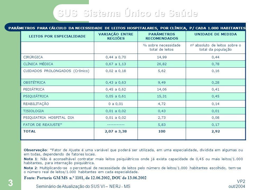 VP2 out/2004 Seminário de Atualização do SUS VI – NERJ - MS 3 PARÂMETROS PARA CÁLCULO DA NECESSIDADE DE LEITOS HOSPITALARES, POR CLÍNICA, P/ CADA 1.00
