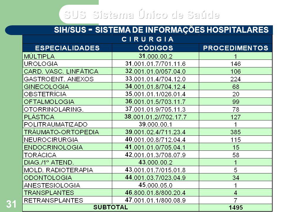VP2 out/2004 Seminário de Atualização do SUS VI – NERJ - MS 31 SIH/SUS - SISTEMA DE INFORMAÇÕES HOSPITALARES