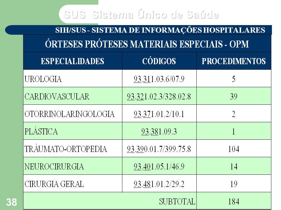 VP2 out/2004 Seminário de Atualização do SUS VI – NERJ - MS 38 SIH/SUS - SISTEMA DE INFORMAÇÕES HOSPITALARES