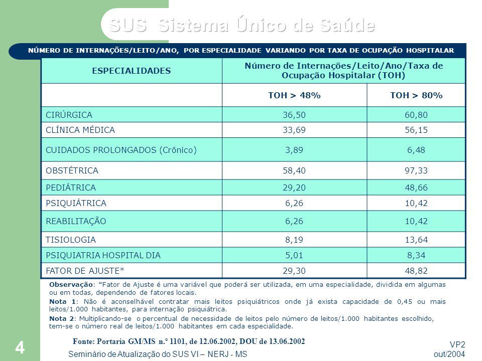 VP2 out/2004 Seminário de Atualização do SUS VI – NERJ - MS 4 NÚMERO DE INTERNAÇÕES/LEITO/ANO, POR ESPECIALIDADE VARIANDO POR TAXA DE OCUPAÇÃO HOSPITALAR Fonte: Portaria GM/MS n.º 1101, de 12.06.2002, DOU de 13.06.2002 ESPECIALIDADES Número de Internações/Leito/Ano/Taxa de Ocupação Hospitalar (TOH) TOH > 48%TOH > 80% CIRÚRGICA36,5060,80 CLÍNICA MÉDICA33,6956,15 CUIDADOS PROLONGADOS (Crônico)3,896,48 OBSTÉTRICA58,4097,33 PEDIÁTRICA29,2048,66 PSIQUIÁTRICA6,2610,42 REABILITAÇÃO6,2610,42 TISIOLOGIA8,1913,64 PSIQUIATRIA HOSPITAL DIA5,018,34 FATOR DE AJUSTE*29,3048,82 Observação: *Fator de Ajuste é uma variável que poderá ser utilizada, em uma especialidade, dividida em algumas ou em todas, dependendo de fatores locais.