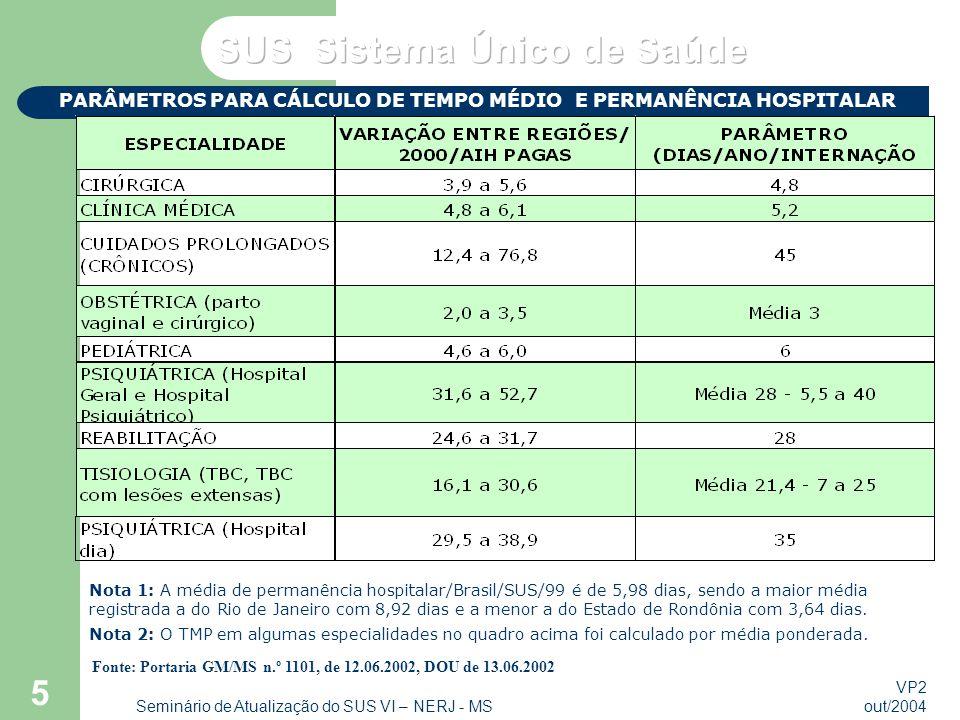 VP2 out/2004 Seminário de Atualização do SUS VI – NERJ - MS 5 Nota 1: A média de permanência hospitalar/Brasil/SUS/99 é de 5,98 dias, sendo a maior média registrada a do Rio de Janeiro com 8,92 dias e a menor a do Estado de Rondônia com 3,64 dias.