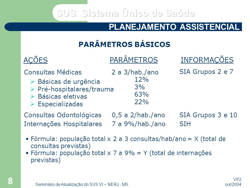 VP2 out/2004 Seminário de Atualização do SUS VI – NERJ - MS 8 PARÂMETROS BÁSICOS Fórmula: população total x 2 a 3 consultas/hab/ano = X (total de consultas previstas) Fórmula: população total x 7 a 9% = Y (total de internações previstas) AÇÕES PARÂMETROSINFORMAÇÕES Consultas Médicas 2 a 3/hab./ano SIA Grupos 2 e 7 Básicas de urgência Pré-hospitalares/trauma Básicas eletivas Especializadas 12% 3% 63% 22% Consultas Odontológicas Internações Hospitalares 0,5 a 2/hab./ano 7 a 9%/hab./ano SIA Grupos 3 e 10 SIH PLANEJAMENTO ASSISTENCIAL