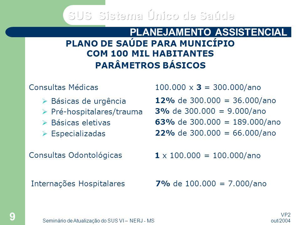 VP2 out/2004 Seminário de Atualização do SUS VI – NERJ - MS 9 Consultas Médicas Básicas de urgência Pré-hospitalares/trauma Básicas eletivas Especializadas 100.000 x 3 = 300.000/ano 12% de 300.000 = 36.000/ano 3% de 300.000 = 9.000/ano 63% de 300.000 = 189.000/ano 22% de 300.000 = 66.000/ano Consultas Odontológicas 1 x 100.000 = 100.000/ano Internações Hospitalares7% de 100.000 = 7.000/ano PLANO DE SAÚDE PARA MUNICÍPIO COM 100 MIL HABITANTES PARÂMETROS BÁSICOS PLANEJAMENTO ASSISTENCIAL